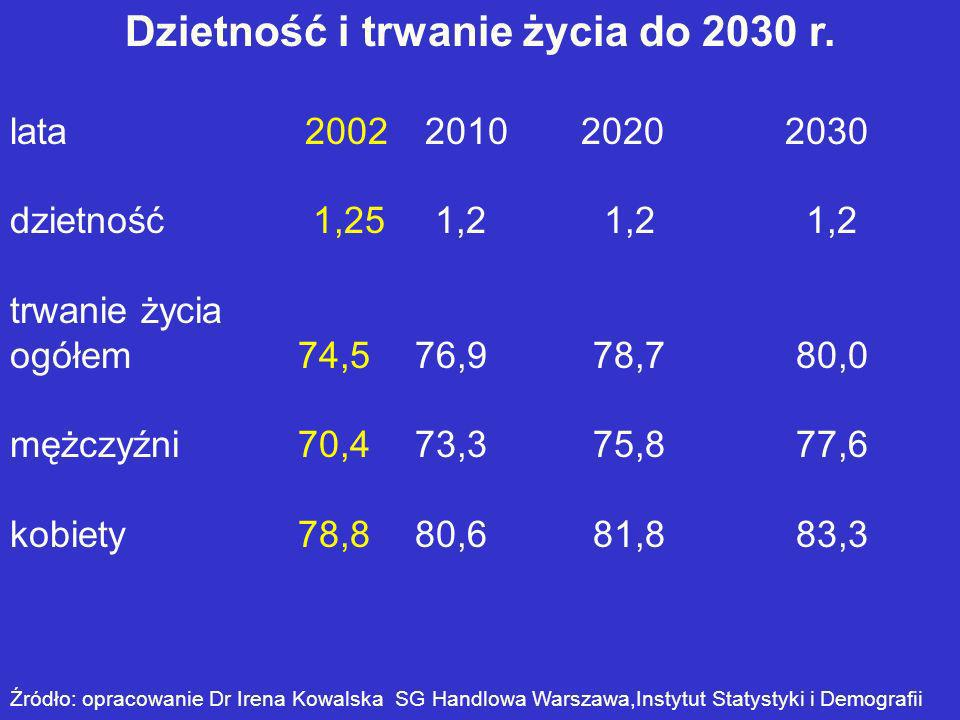 Dzietność i trwanie życia do 2030 r. lata 2002 2010 2020 2030 dzietność 1,25 1,2 1,2 1,2 trwanie życia ogółem74,5 76,9 78,7 80,0 mężczyźni70,4 73,3 75