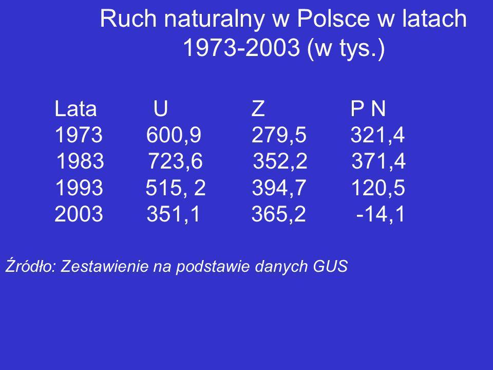Ruch naturalny w Polsce w latach 1973-2003 (w tys.) LataUZP N 1973 600,9 279,5321,4 1983 723,6 352,2 371,4 1993 515, 2394,7120,5 2003 351,1 365,2 -14,