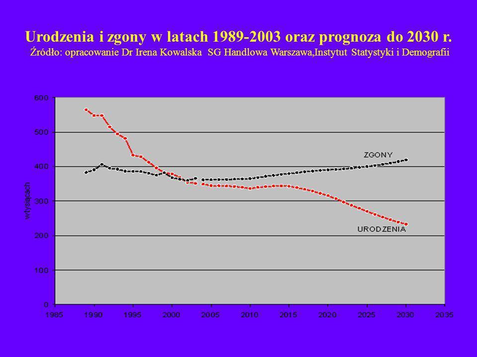 Urodzenia i zgony w latach 1989-2003 oraz prognoza do 2030 r. Źródło: opracowanie Dr Irena Kowalska SG Handlowa Warszawa,Instytut Statystyki i Demogra