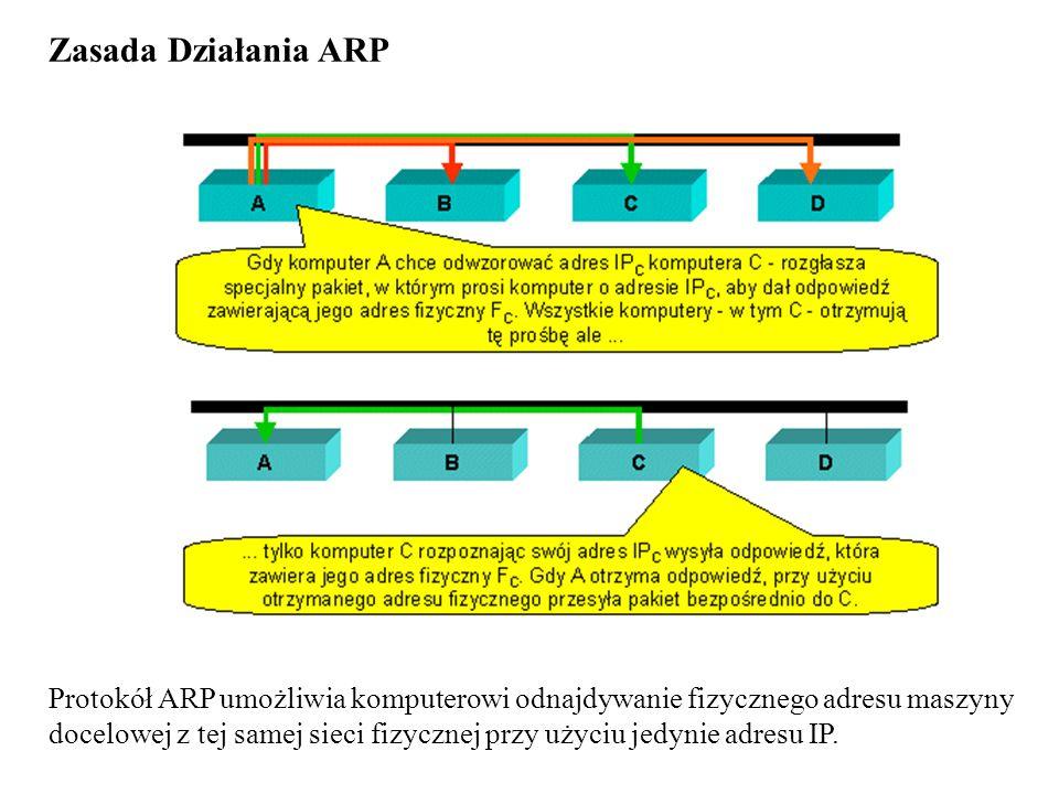 Zasada Działania ARP Protokół ARP umożliwia komputerowi odnajdywanie fizycznego adresu maszyny docelowej z tej samej sieci fizycznej przy użyciu jedyn