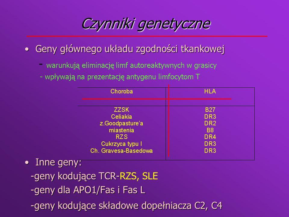 Czynniki środowiskowe Infekcje bakteryjneInfekcje bakteryjne - reakcja krzyżowa (białkoM paciorkowców i miozyna, Klebsiella i HLA B 27) - reakcja krzyżowa (białkoM paciorkowców i miozyna, Klebsiella i HLA B 27) -superantygeny bakteryjne- toksyny gronkowca -superantygeny bakteryjne- toksyny gronkowca Infekcje wirusoweInfekcje wirusowe -reakcja krzyżowa -reakcja krzyżowa -poliklonalna aktywacja limfocytów B -poliklonalna aktywacja limfocytów B