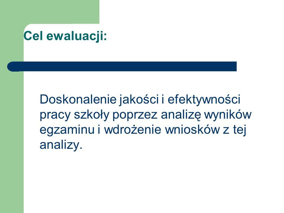 Cel ewaluacji: Doskonalenie jakości i efektywności pracy szkoły poprzez analizę wyników egzaminu i wdrożenie wniosków z tej analizy.