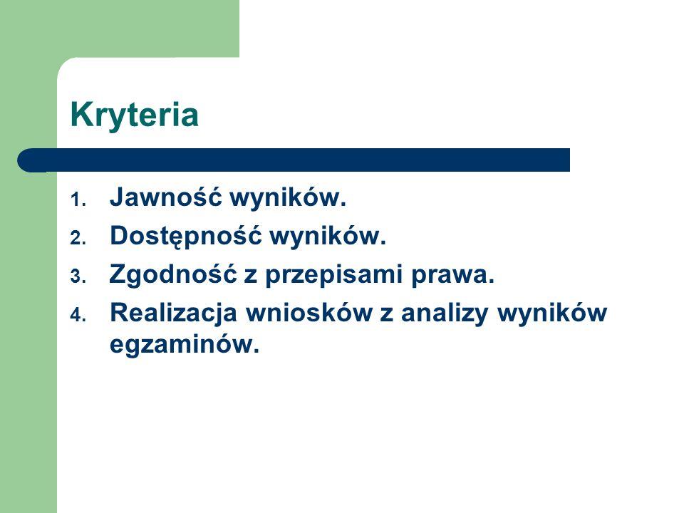 Kryteria 1. Jawność wyników. 2. Dostępność wyników.