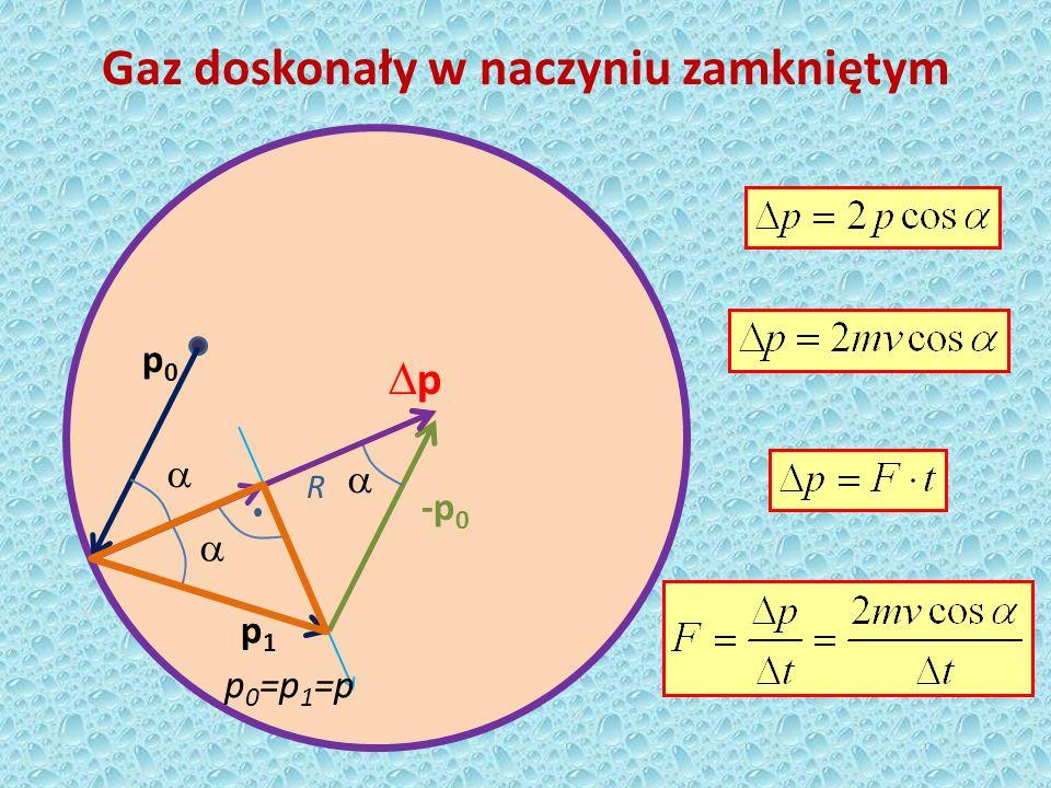 R R Rcos Gaz doskonały w naczyniu zamkniętym Przy 1 zderzeniu: Przy N zderzeniach w t=1s: Ilość zderzeń w t=1s t 1 czas między zderzeniami Ilość zderzeń w t=1s