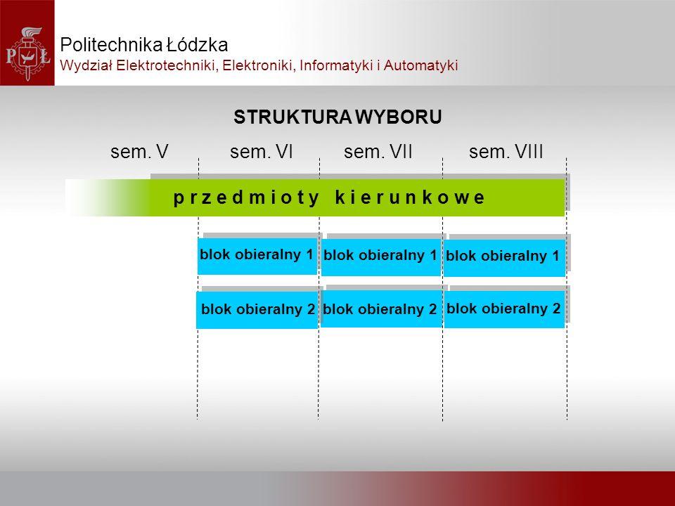 STRUKTURA WYBORU Politechnika Łódzka Wydział Elektrotechniki, Elektroniki, Informatyki i Automatyki p r z e d m i o t y k i e r u n k o w e sem. Vsem.
