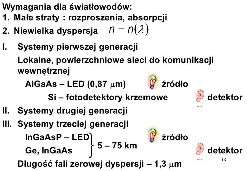 16 I.Systemy pierwszej generacji Lokalne, powierzchniowe sieci do komunikacji wewnętrznej AlGaAs – LED (0,87 m)źródło Si – fotodetektory krzemowedetektor II.Systemy drugiej generacji III.Systemy trzeciej generacji InGaAsP – LEDźródło Ge, InGaAsdetektor Długość fali zerowej dyspersji – 1,3 m Wymagania dla światłowodów: 1.Małe straty : rozproszenia, absorpcji 2.Niewielka dyspersja 5 – 75 km