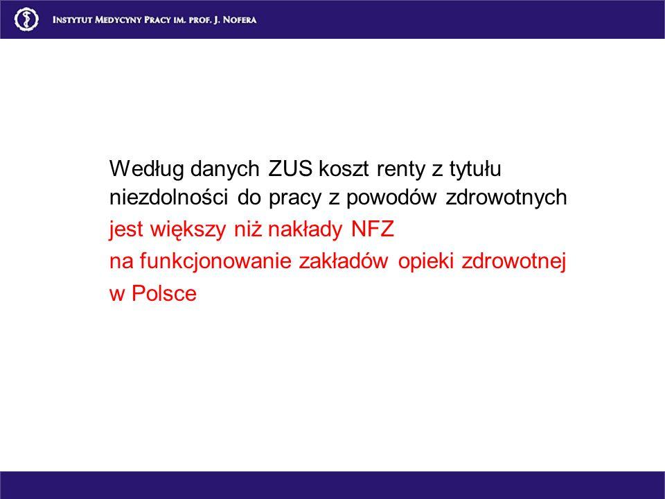 Liczba niezdolnych do pracy z powodów zdrowotnych na 1000 pracujących W Polsce – 153 osoby Na Litwie – 100 osób W Niemczech – 66 osób W Szwajcarii – 4