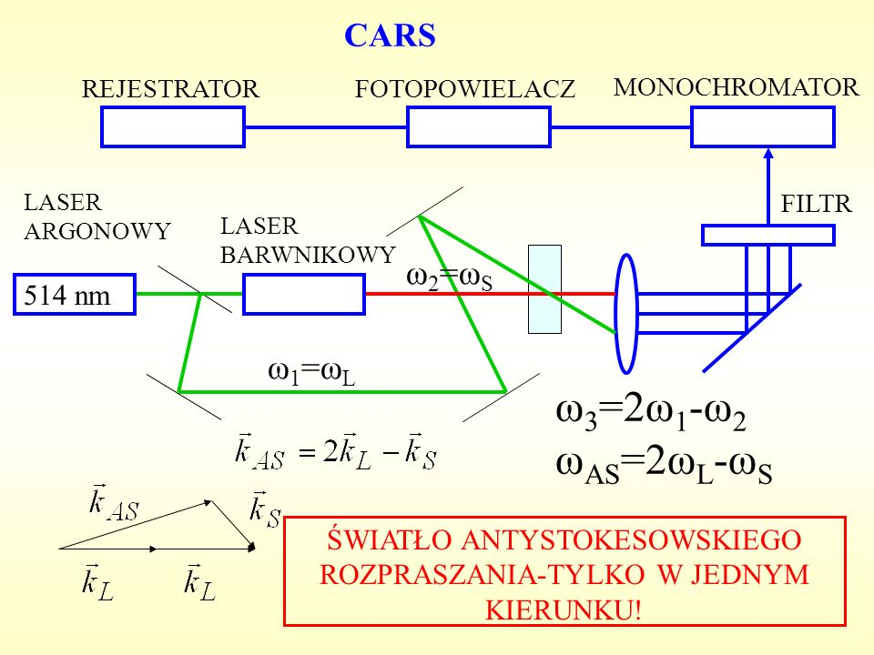 FILTR MONOCHROMATOR CARS ω 3 =2ω 1 -ω 2 ω AS =2ω L -ω S ŚWIATŁO ANTYSTOKESOWSKIEGO ROZPRASZANIA-TYLKO W JEDNYM KIERUNKU! LASER ARGONOWY 514 nm ω 1 =ω
