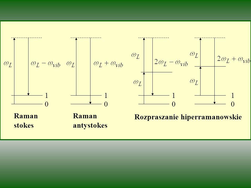 Rozpraszanie hiperramanowskie 1 0000 111 Raman stokes Raman antystokes