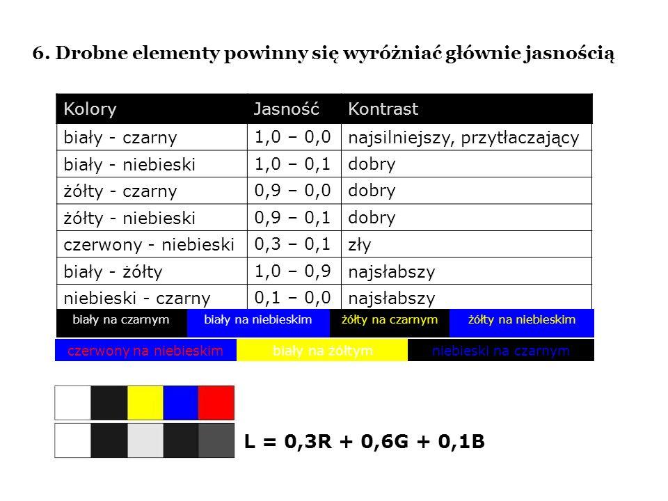 6. Drobne elementy powinny się wyróżniać głównie jasnością KoloryJasnośćKontrast biały - czarny1,0 – 0,0najsilniejszy, przytłaczający biały - niebiesk