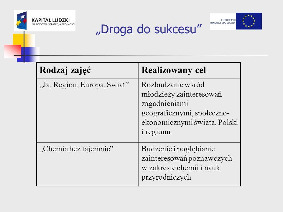 Droga do sukcesu Rodzaj zajęćRealizowany cel Ja, Region, Europa, Świat Rozbudzanie wśród młodzieży zainteresowań zagadnieniami geograficznymi, społeczno- ekonomicznymi świata, Polski i regionu.