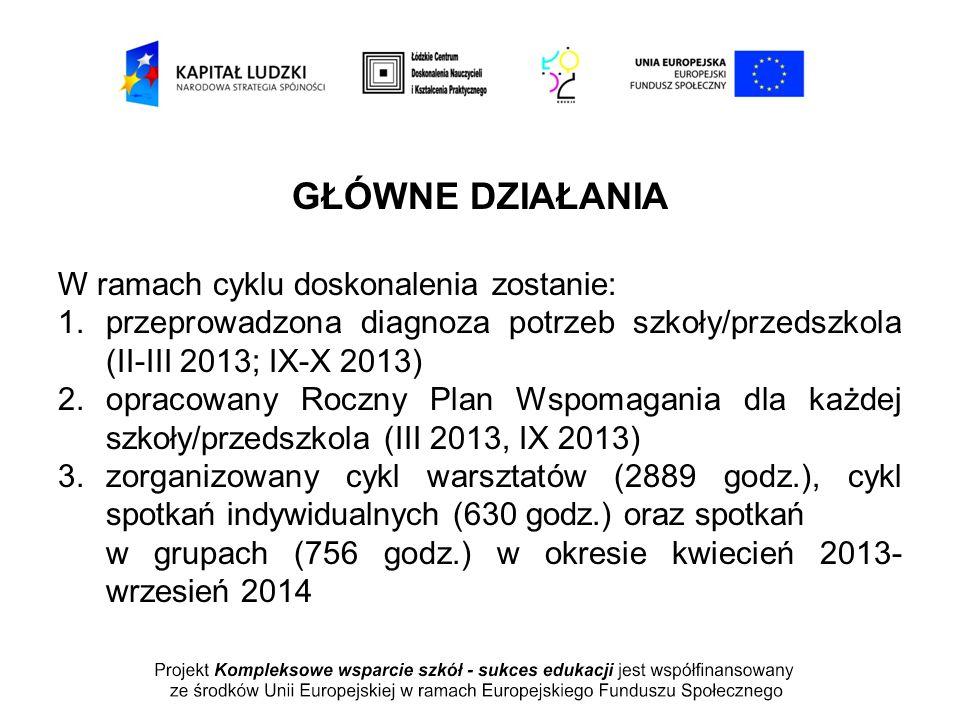 GŁÓWNE DZIAŁANIA W ramach cyklu doskonalenia zostanie: 1.przeprowadzona diagnoza potrzeb szkoły/przedszkola (II-III 2013; IX-X 2013) 2.opracowany Rocz