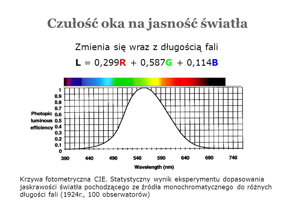 Krzywa fotometryczna CIE. Statystyczny wynik eksperymentu dopasowania jaskrawości światła pochodzącego ze źródła monochromatycznego do różnych długośc