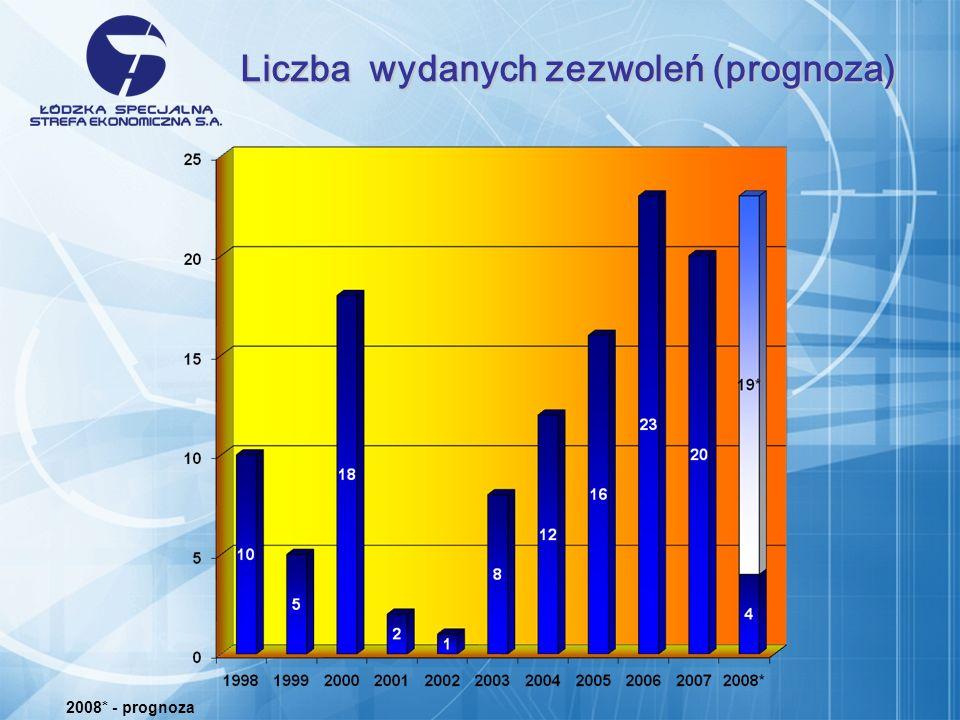 Liczba wydanych zezwoleń (prognoza) 2008* - prognoza