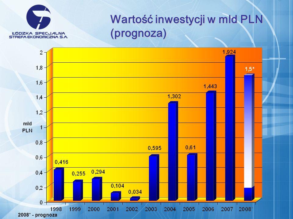Wartość inwestycji w mld PLN (prognoza) 2008* - prognoza