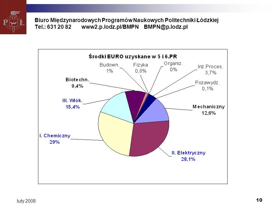 10 luty 2008 Biuro Międzynarodowych Programów Naukowych Politechniki Łódzkiej Tel.: 631 20 82www2.p.lodz.pl/BMPNBMPN@p.lodz.pl