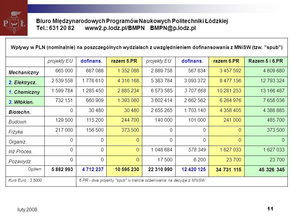 11 luty 2008 Biuro Międzynarodowych Programów Naukowych Politechniki Łódzkiej Tel.: 631 20 82www2.p.lodz.pl/BMPNBMPN@p.lodz.pl Wpływy w PLN (nominalnie) na poszczególnych wydziałach z uwzględnieniem dofinansowania z MNiSW (tzw.