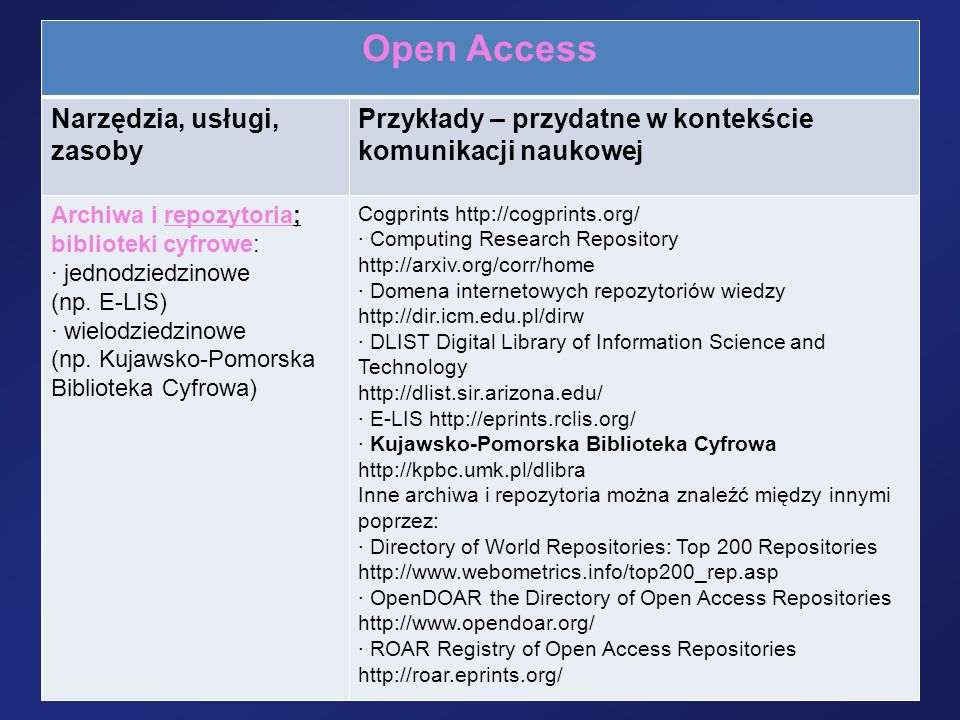 Open Access Narzędzia, usługi, zasoby Przykłady – przydatne w kontekście komunikacji naukowej Archiwa i repozytoria; biblioteki cyfrowe: · jednodziedz
