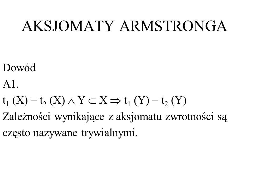 AKSJOMATY ARMSTRONGA Dowód A1. t 1 (X) = t 2 (X) Y X t 1 (Y) = t 2 (Y) Zależności wynikające z aksjomatu zwrotności są często nazywane trywialnymi.