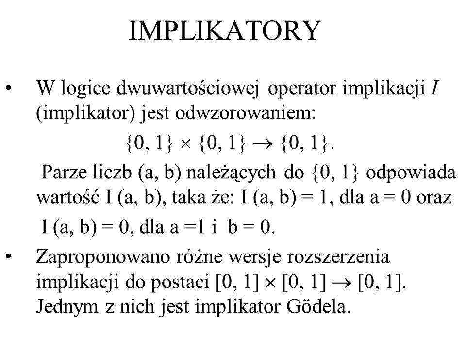 W logice dwuwartościowej operator implikacji I (implikator) jest odwzorowaniem: {0, 1} {0, 1} {0, 1}. Parze liczb (a, b) należących do {0, 1} odpowiad