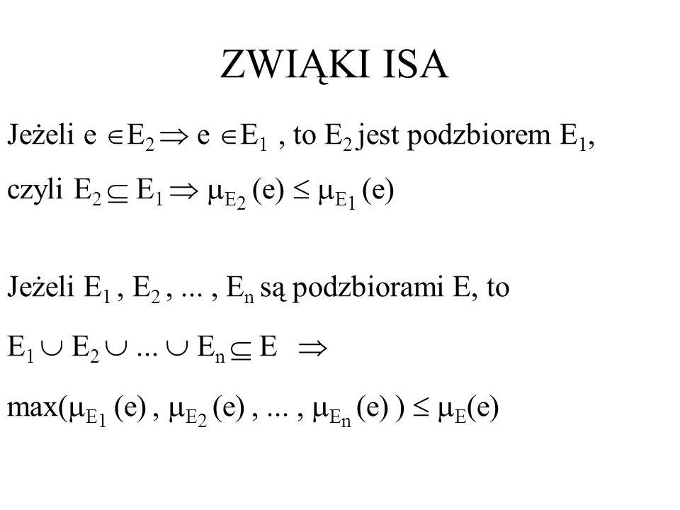 ZWIĄKI ISA Jeżeli e E 2 e E 1, to E 2 jest podzbiorem E 1, czyli E 2 E 1 E 2 (e) E 1 (e) Jeżeli E 1, E 2,..., E n są podzbiorami E, to E 1 E 2... E n