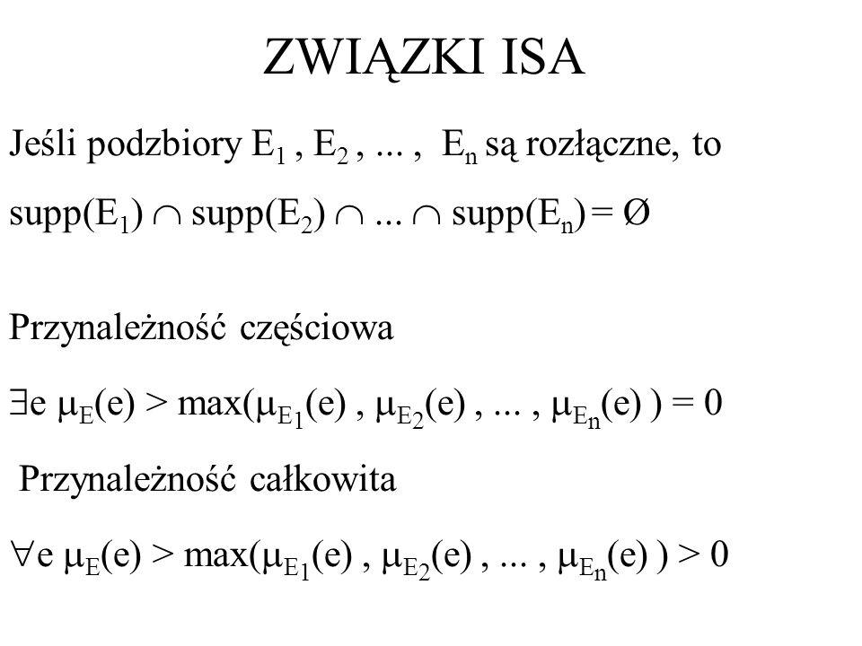 ZWIĄZKI ISA Jeśli podzbiory E 1, E 2,..., E n są rozłączne, to supp(E 1 ) supp(E 2 )... supp(E n ) = Ø Przynależność częściowa e E (e) > max( E 1 (e),