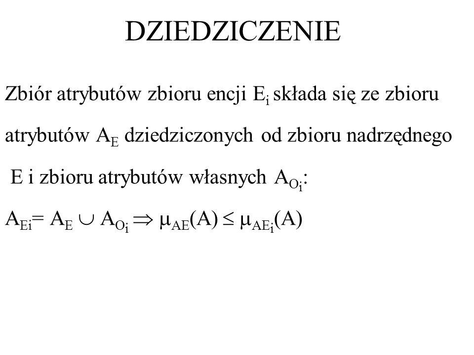 DZIEDZICZENIE Zbiór atrybutów zbioru encji E i składa się ze zbioru atrybutów A E dziedziczonych od zbioru nadrzędnego E i zbioru atrybutów własnych A
