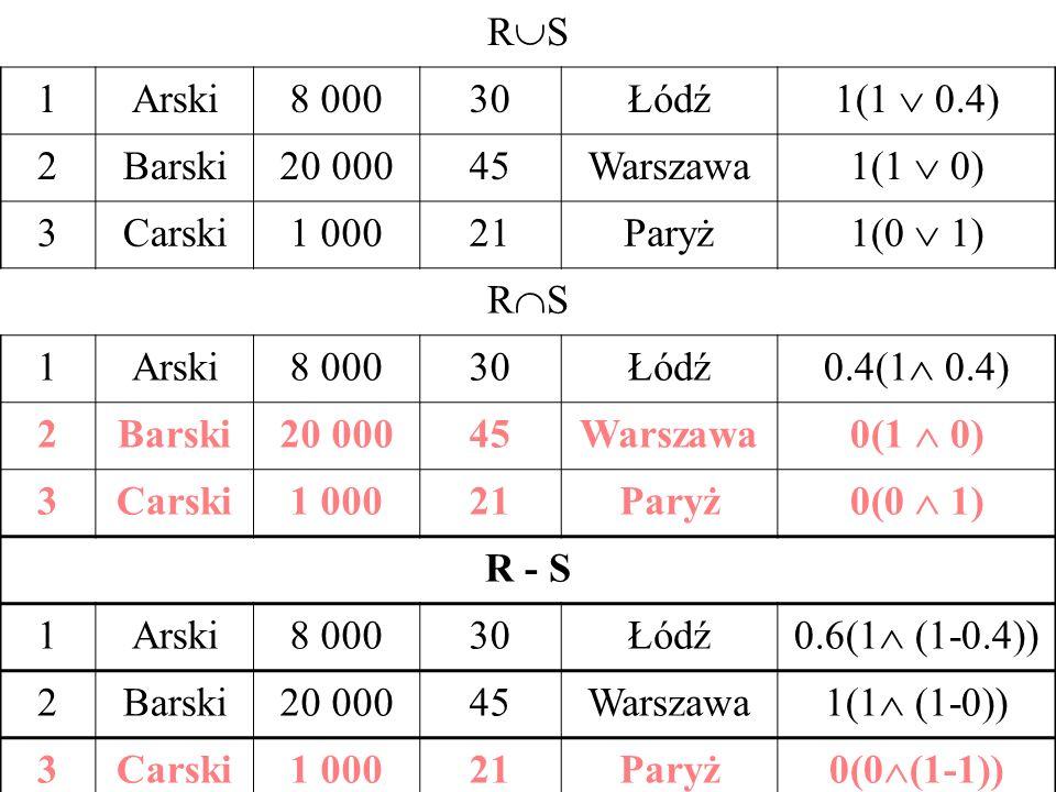 R S 1Arski8 00030Łódź 1(1 0.4) 2Barski20 00045Warszawa 1(1 0) 3Carski1 00021Paryż 1(0 1) R S 1Arski8 00030Łódź 0.4(1 0.4) 2Barski20 00045Warszawa 0(1