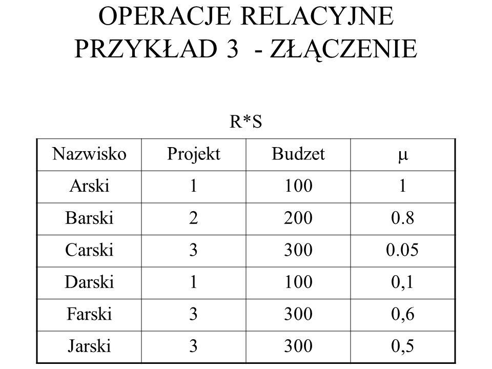 R*S NazwiskoProjektBudzet Arski11001 Barski22000.8 Carski33000.05 Darski11000,1 Farski33000,6 Jarski33000,5