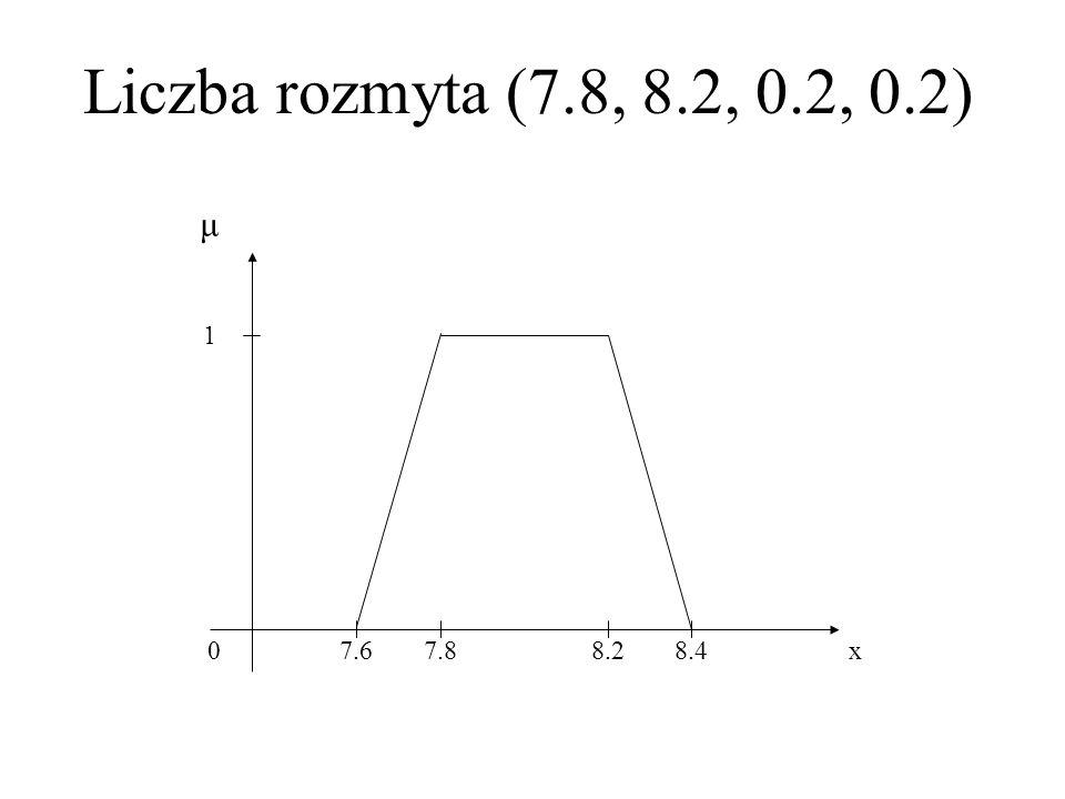 Liczby rozmyte (7.7, 7.7, 0.2, 0.2) i (7.9, 7.9, 0.2, 0.2) 0 1 μ 7.57.78.17.9x 0.5
