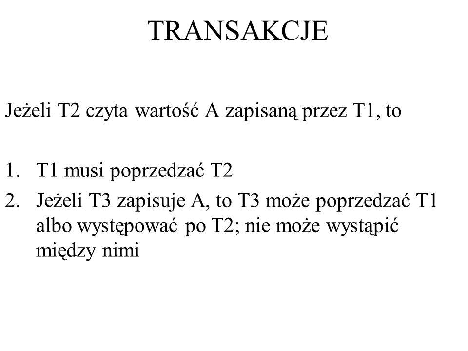 TRANSAKCJE Jeżeli T2 czyta wartość A zapisaną przez T1, to 1.T1 musi poprzedzać T2 2.Jeżeli T3 zapisuje A, to T3 może poprzedzać T1 albo występować po T2; nie może wystąpić między nimi