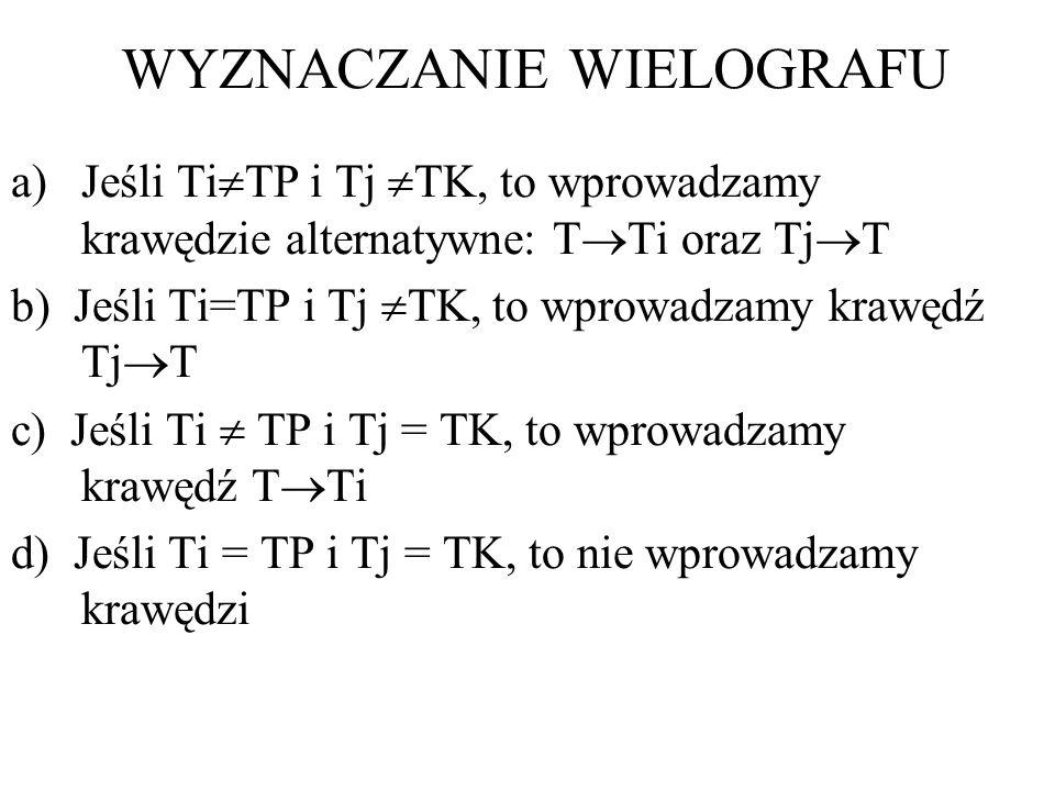 WYZNACZANIE WIELOGRAFU a)Jeśli Ti TP i Tj TK, to wprowadzamy krawędzie alternatywne: T Ti oraz Tj T b) Jeśli Ti=TP i Tj TK, to wprowadzamy krawędź Tj T c) Jeśli Ti TP i Tj = TK, to wprowadzamy krawędź T Ti d) Jeśli Ti = TP i Tj = TK, to nie wprowadzamy krawędzi