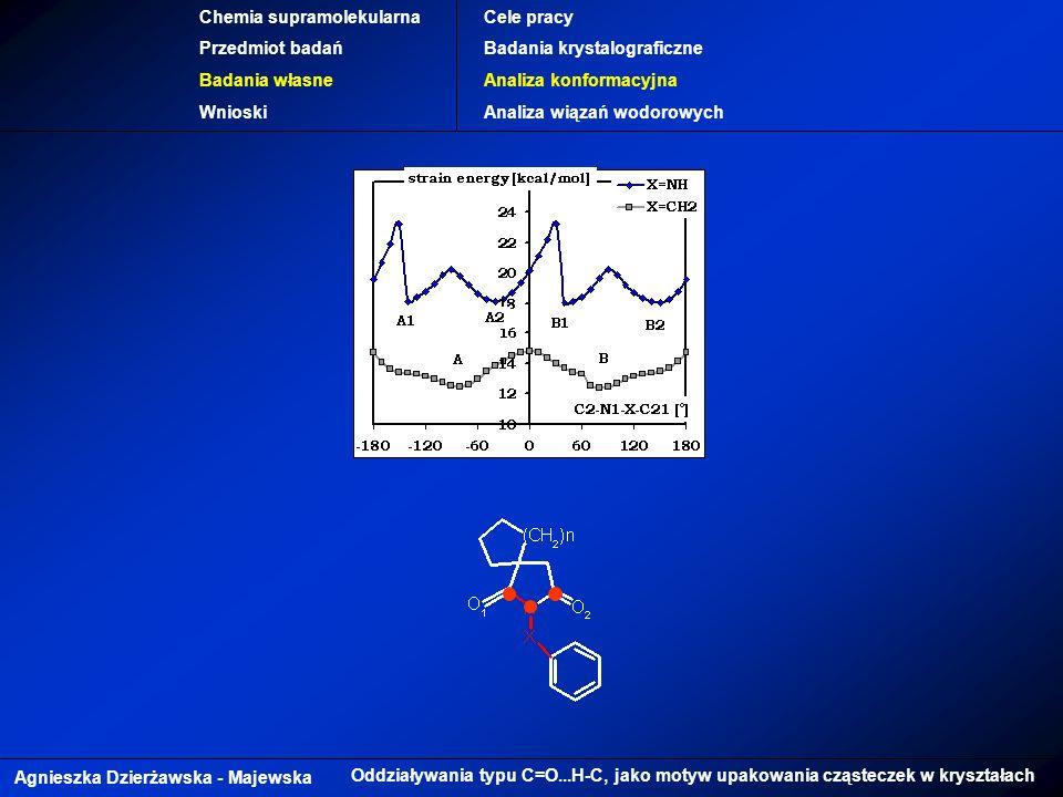 Agnieszka Dzierżawska - Majewska Oddziaływania typu C=O...H-C, jako motyw upakowania cząsteczek w kryształach Chemia supramolekularna Przedmiot badań Badania własne Wnioski Cele pracy Badania krystalograficzne Analiza konformacyjna Analiza wiązań wodorowych