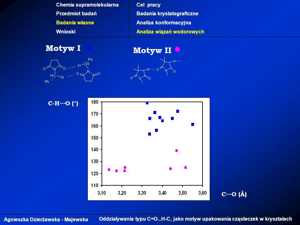 Agnieszka Dzierżawska - Majewska Oddziaływania typu C=O...H-C, jako motyw upakowania cząsteczek w kryształach Chemia supramolekularna Przedmiot badań Badania własne Wnioski Cel pracy Badania krystalograficzne Analiza konformacyjna Analiza wiązań wodorowych C-HO (°) Motyw I CO (Å) Motyw II