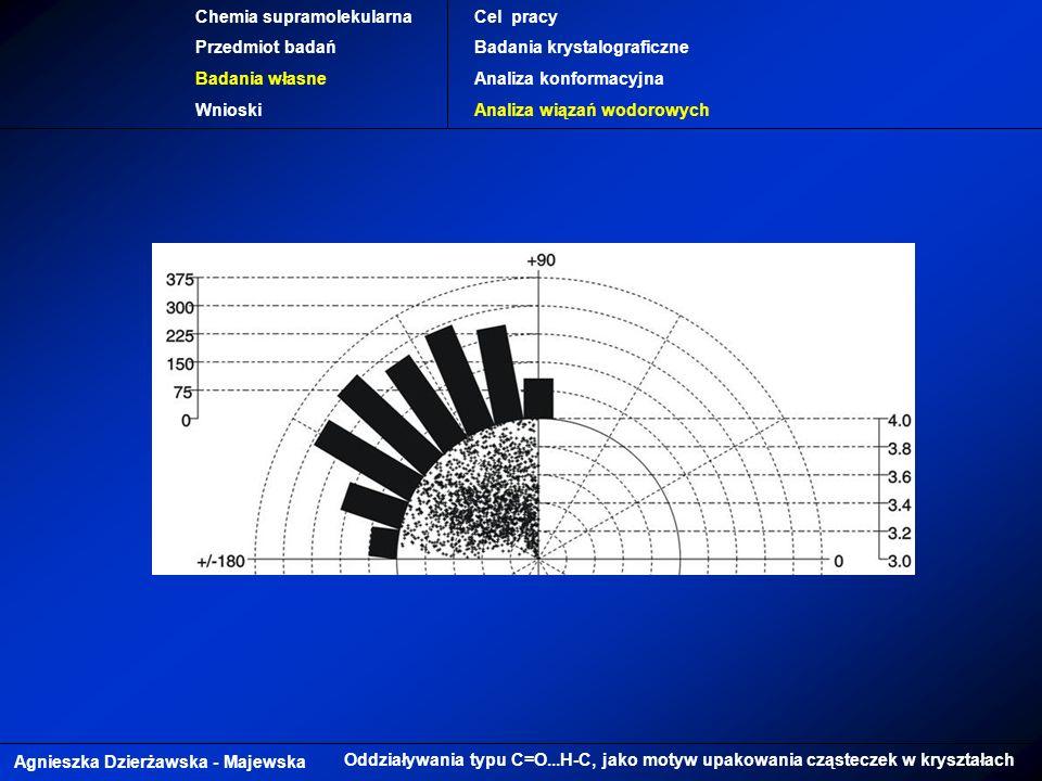 Agnieszka Dzierżawska - Majewska Oddziaływania typu C=O...H-C, jako motyw upakowania cząsteczek w kryształach Chemia supramolekularna Przedmiot badań Badania własne Wnioski Cel pracy Badania krystalograficzne Analiza konformacyjna Analiza wiązań wodorowych