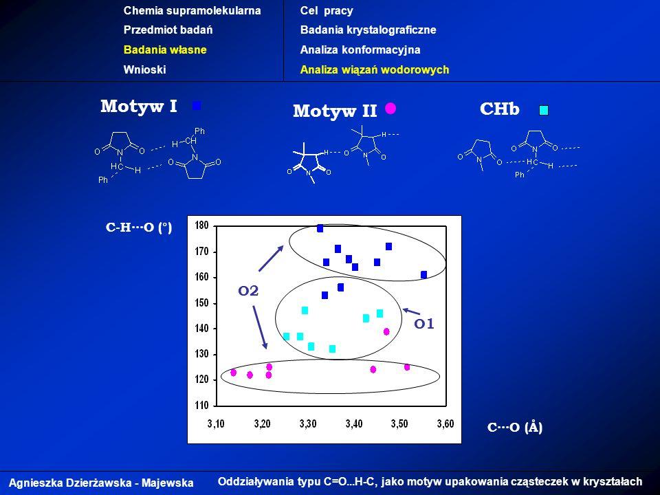 Agnieszka Dzierżawska - Majewska Oddziaływania typu C=O...H-C, jako motyw upakowania cząsteczek w kryształach Chemia supramolekularna Przedmiot badań Badania własne Wnioski Cel pracy Badania krystalograficzne Analiza konformacyjna Analiza wiązań wodorowych C-HO (°) Motyw I CO (Å) Motyw II CHb O1 O2