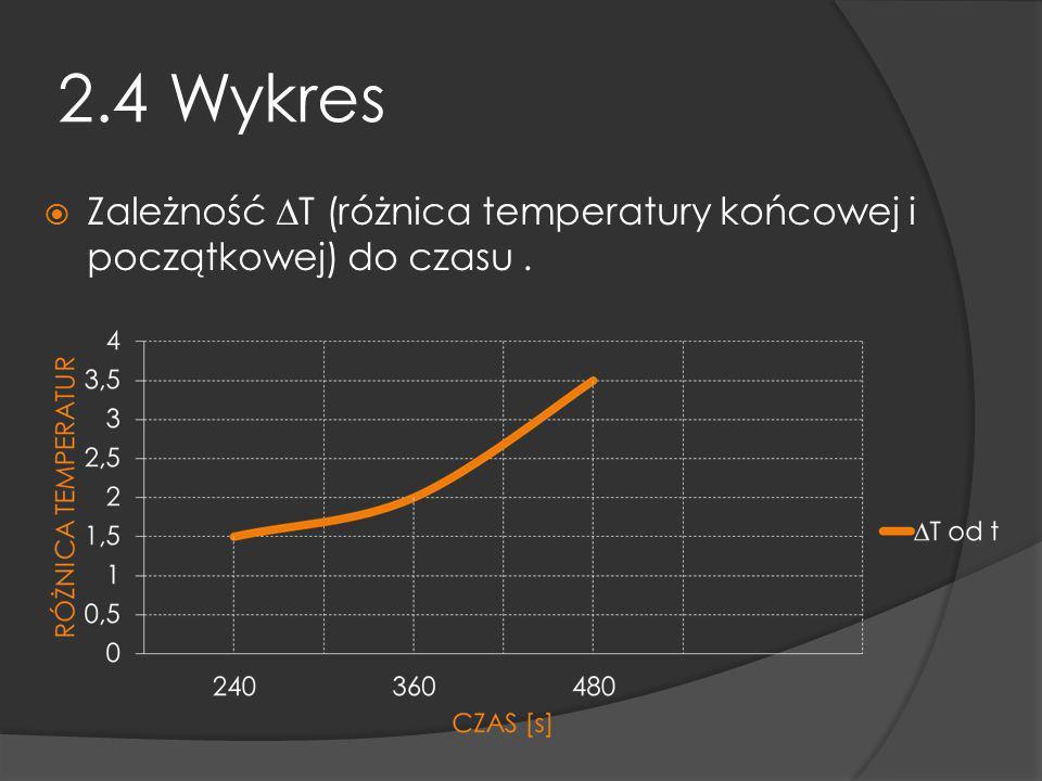 2.4 Wykres Zależność T (różnica temperatury końcowej i początkowej) do czasu.