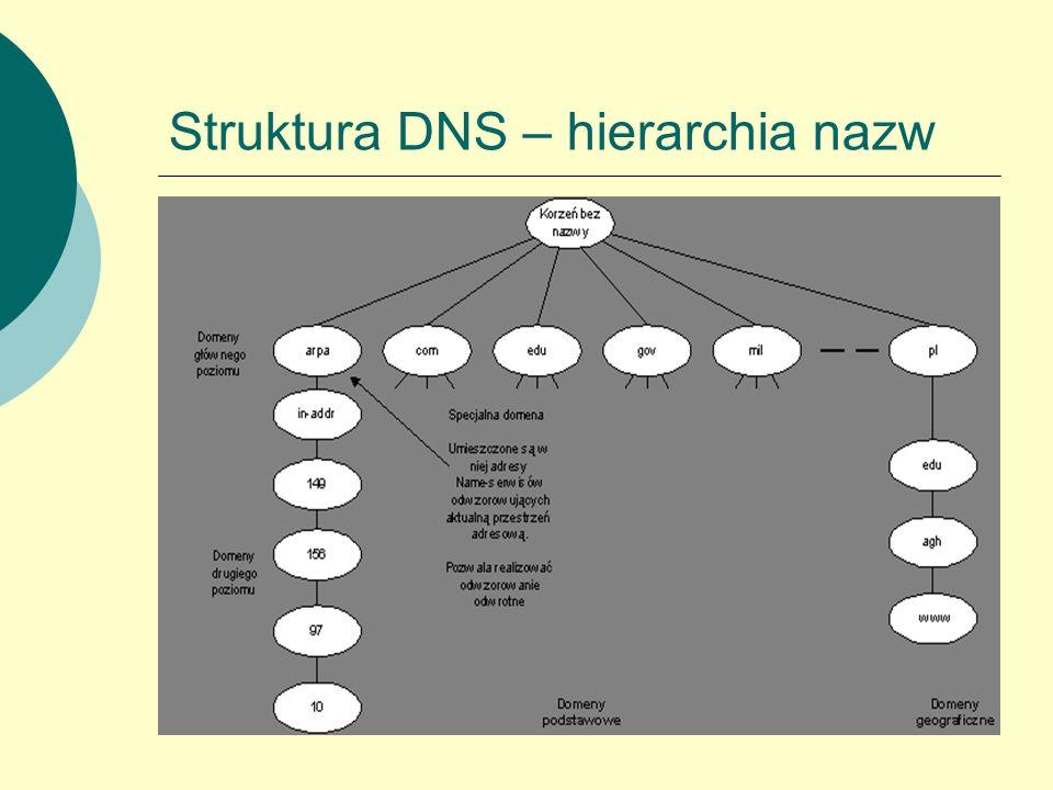 Struktura DNS – hierarchia nazw