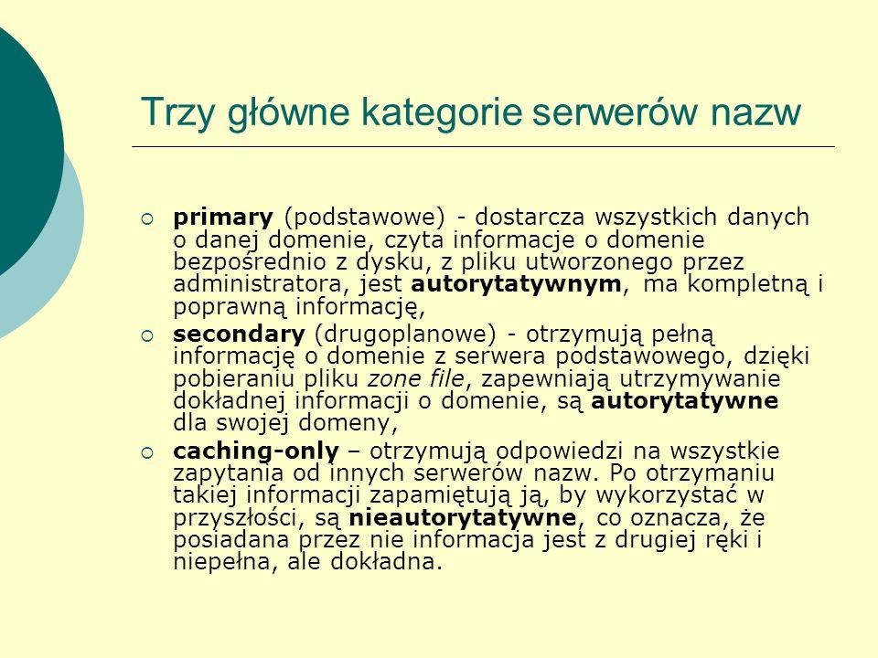 Trzy główne kategorie serwerów nazw primary (podstawowe) - dostarcza wszystkich danych o danej domenie, czyta informacje o domenie bezpośrednio z dysk