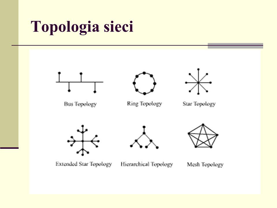 Topologia gwiazdy W sieci o topologii gwiazdy (star topology) wszystkie komputery są podłączone do pewnego centralnego punktu.