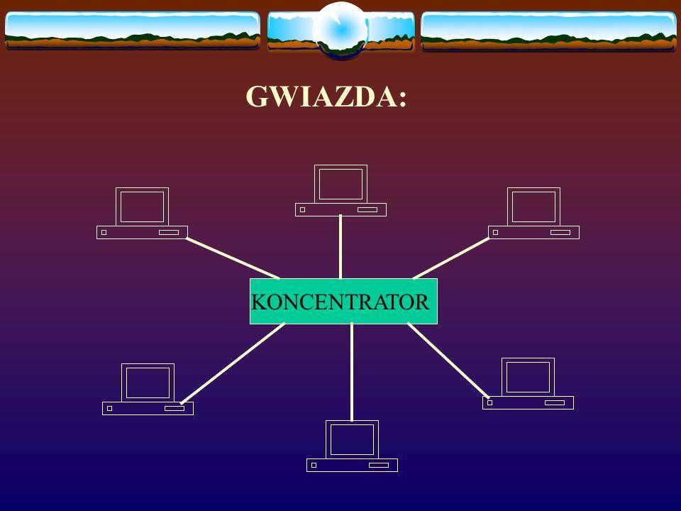 Topologia gwiazdy: poszczególne komputery są połączone ze sobą za pośrednictwem urządzenia nazywanego koncentratorem (hub, swich) Połączenia między ko