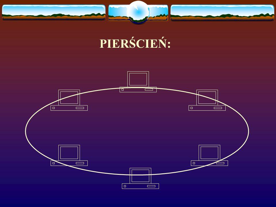 Topologia pierścienia: w tej konfiguracji komputery połączone są dwużyłowym kablem transmisyjnym, tworzącym obwód zamknięty. Wewnątrz obwodu krąży tzw