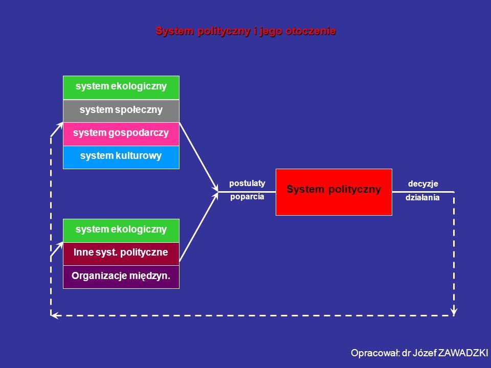 System polityczny i jego otoczenie system ekologiczny system społeczny system gospodarczy system kulturowy system ekologiczny Inne syst. polityczne Or