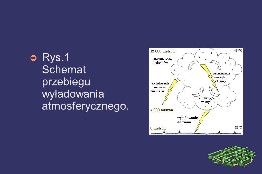 Rys.1 Schemat przebiegu wyładowania atmosferycznego.