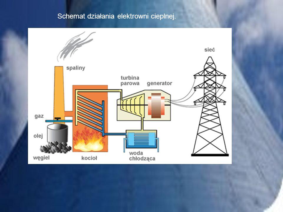Schemat działania elektrowni cieplnej.