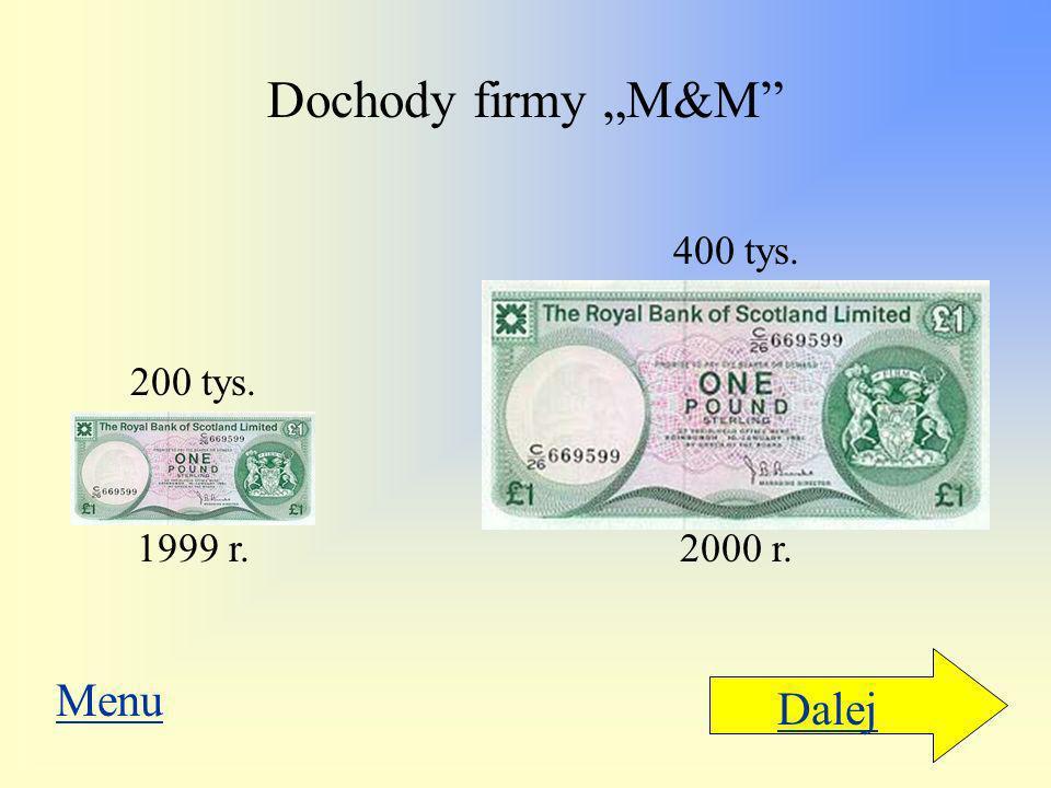 Liczby zamieszczone przy obrazkach mówią, że dochód w 2000 r. Był dwa razy większy niż w roku poprzednim. Patrząc na ten rysunek odnosimy jednak wraże