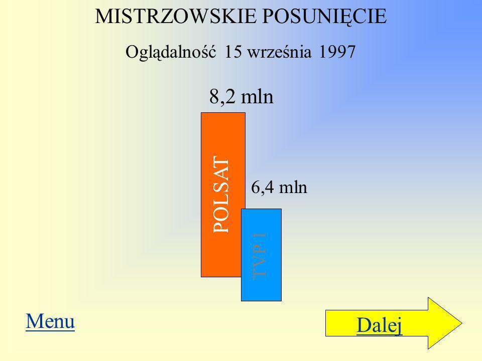 Dalej Nie dość, że słupek Polsatu umieszczono wyżej, dano mu bardziej wyrazisty kolor, to jeszcze długości słupków nie są proporcjonalne do danych lic