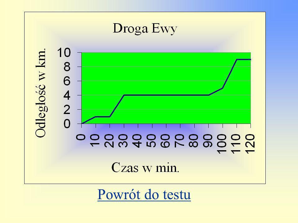 Na wykresie przedstawiono drogę Ewy ze szkoły do domu. Po wyjściu ze szkoły Ewa idzie na przystanek autobusowy. Następnie jedzie autobusem na zajęcia