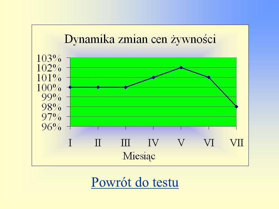 MenuWykres Dziennik Rzeczpospolita 17 sierpnia 1999 roku opublikował wykres zmian cen żywności w okresie od stycznia do lipca 1999 roku. 8.W którym mi