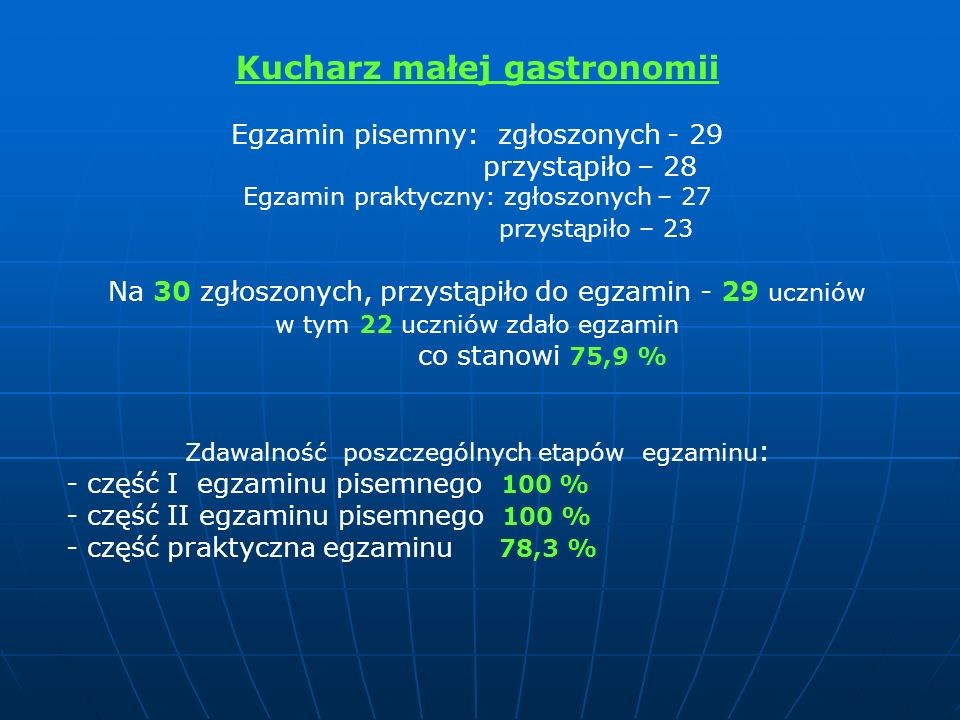 Kucharz małej gastronomii Egzamin pisemny: zgłoszonych - 29 przystąpiło – 28 Egzamin praktyczny: zgłoszonych – 27 przystąpiło – 23 Na 30 zgłoszonych, przystąpiło do egzamin - 29 uczniów w tym 22 uczniów zdało egzamin co stanowi 75,9 % Zdawalność poszczególnych etapów egzaminu : - część I egzaminu pisemnego 100 % - część II egzaminu pisemnego 100 % - część praktyczna egzaminu 78,3 %